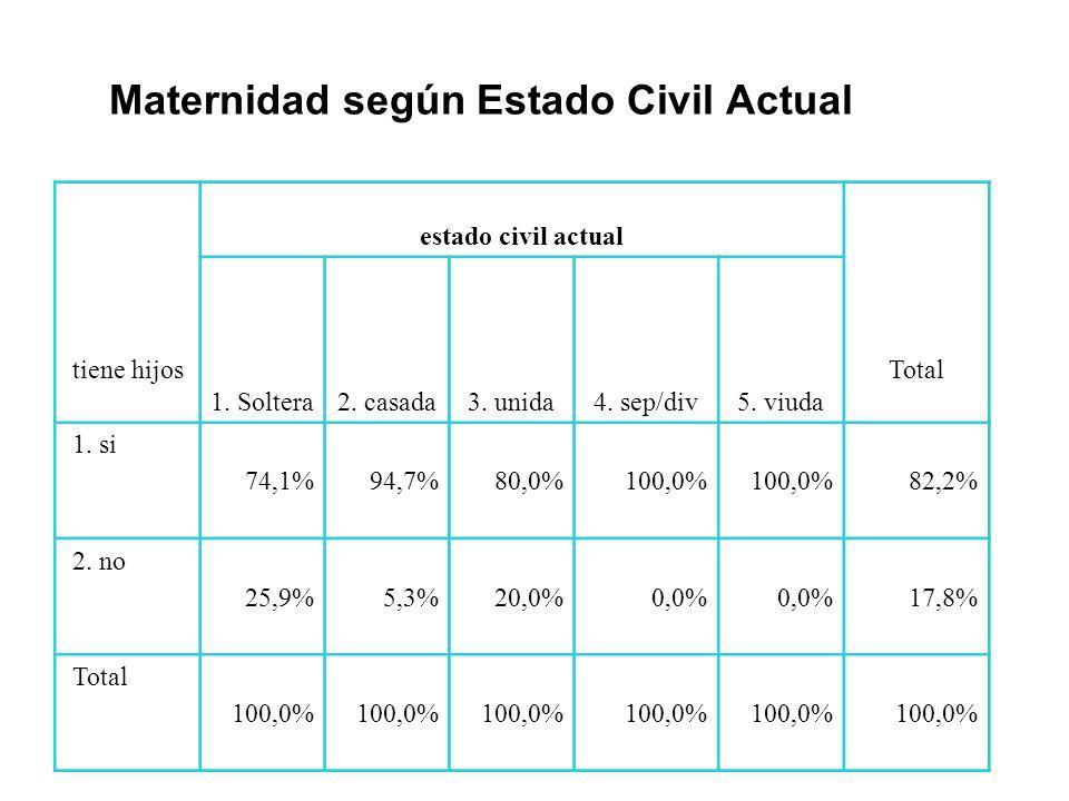 Maternidad según Estado Civil Actual tiene hijos estado civil actual Total 1. Soltera2. casada3. unida4. sep/div5. viuda 1. si 74,1%94,7%80,0%100,0% 8