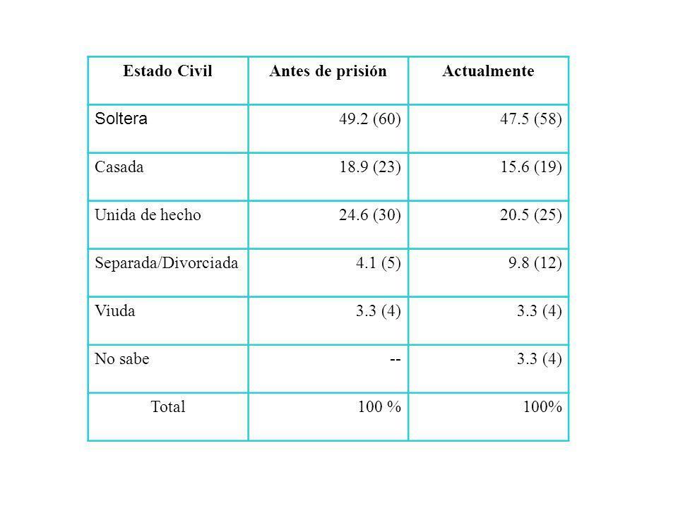 Estado CivilAntes de prisiónActualmente Soltera 49.2 (60)47.5 (58) Casada18.9 (23) 15.6 (19) Unida de hecho24.6 (30)20.5 (25) Separada/Divorciada4.1 (5)9.8 (12) Viuda3.3 (4) No sabe--3.3 (4) Total100 %