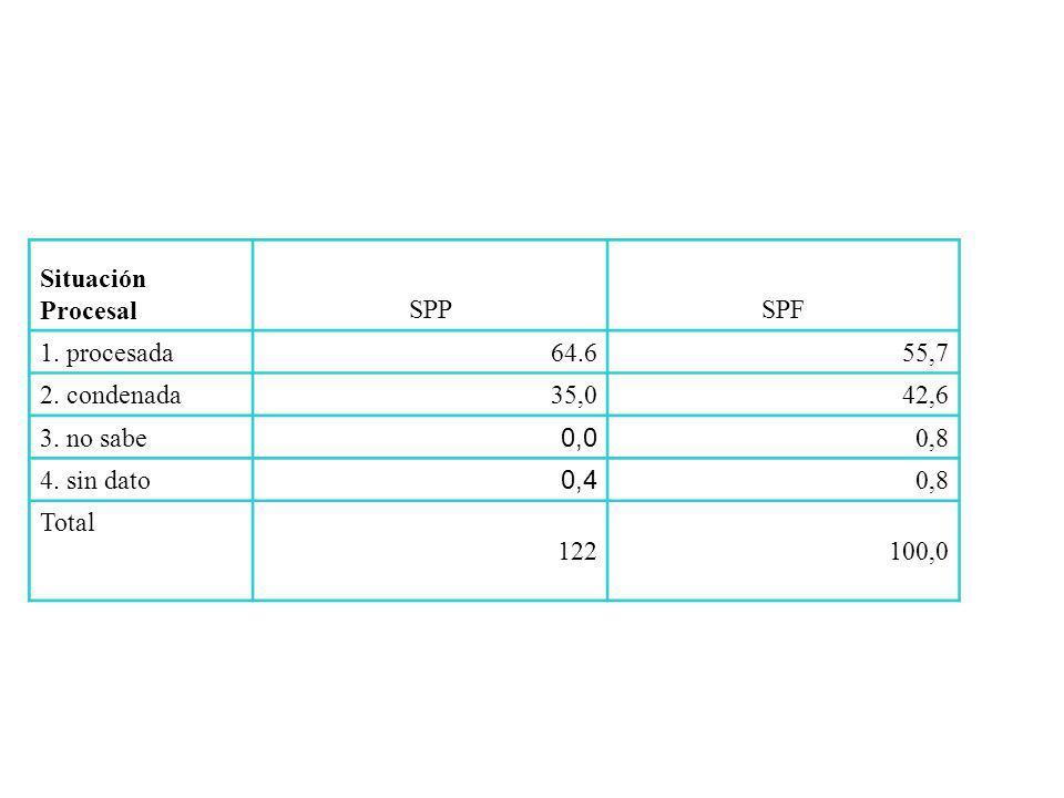 Situación ProcesalSPPSPF 1. procesada 64.655,7 2.