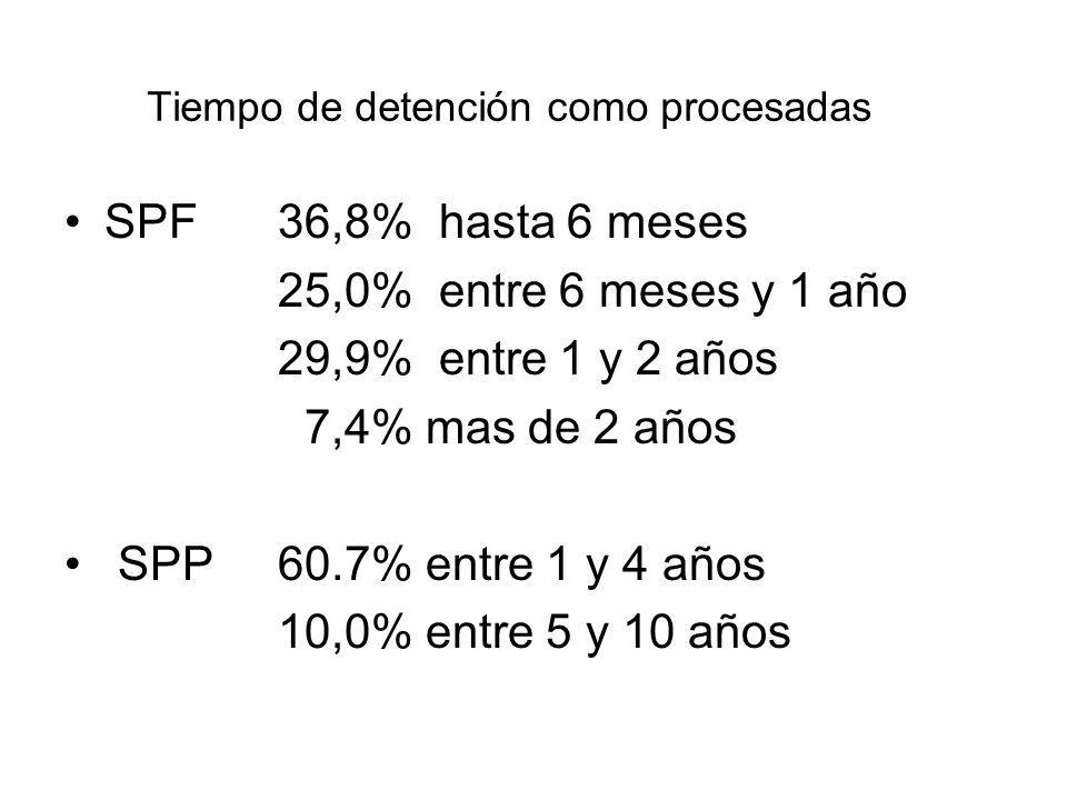 Tiempo de detención como procesadas SPF36,8% hasta 6 meses 25,0% entre 6 meses y 1 año 29,9% entre 1 y 2 años 7,4% mas de 2 años SPP 60.7% entre 1 y 4 años 10,0% entre 5 y 10 años
