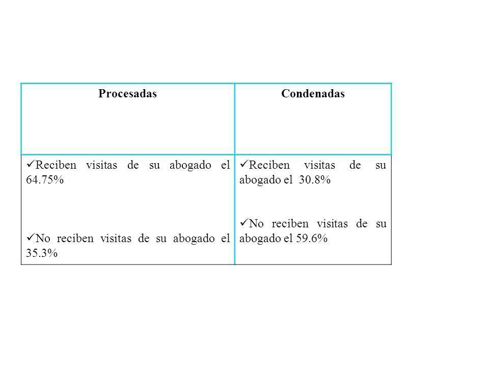 ProcesadasCondenadas Reciben visitas de su abogado el 64.75% No reciben visitas de su abogado el 35.3% Reciben visitas de su abogado el 30.8% No reciben visitas de su abogado el 59.6%