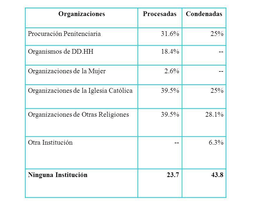 OrganizacionesProcesadasCondenadas Procuración Penitenciaria31.6%25% Organismos de DD.HH18.4%-- Organizaciones de la Mujer2.6%-- Organizaciones de la Iglesia Católica39.5%25% Organizaciones de Otras Religiones39.5%28.1% Otra Institución--6.3% Ninguna Institución23.743.8