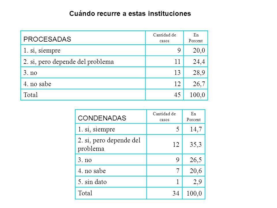 PROCESADAS Cantidad de casos En Porcent 1. si, siempre 920,0 2. si, pero depende del problema 1124,4 3. no 1328,9 4. no sabe 1226,7 Total 45100,0 COND