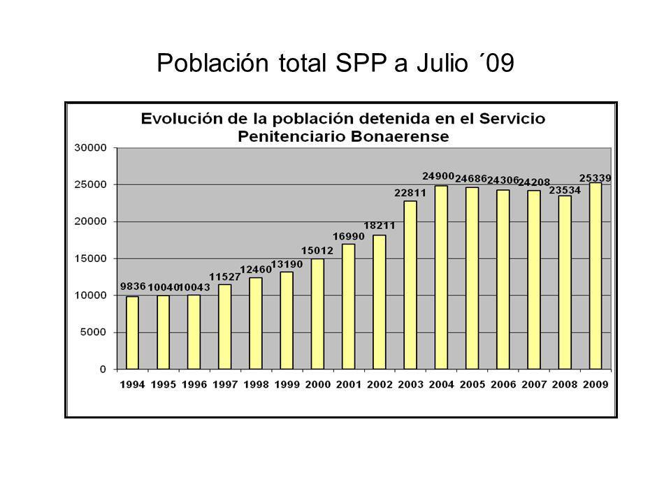 Población total SPP a Julio ´09