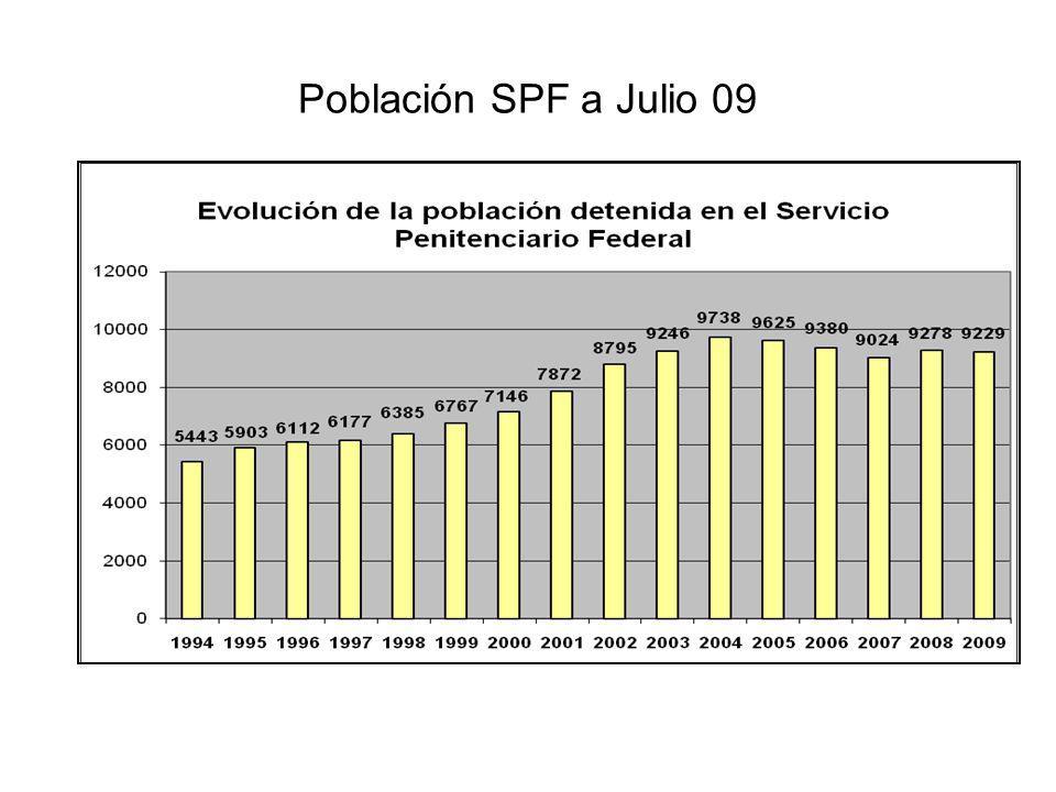 Población SPF a Julio 09