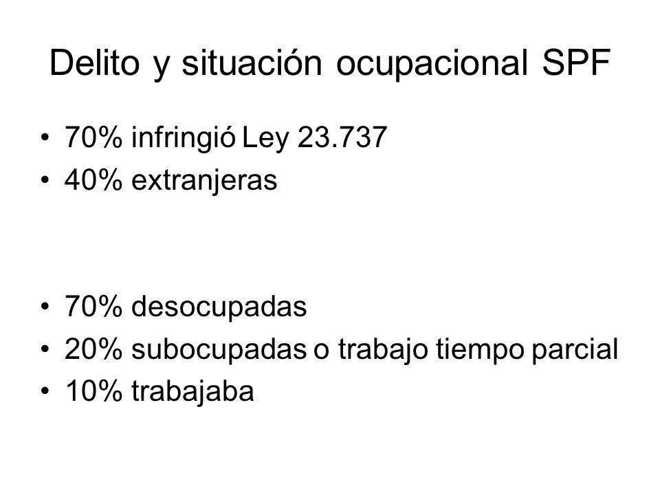 Delito y situación ocupacional SPF 70% infringió Ley 23.737 40% extranjeras 70% desocupadas 20% subocupadas o trabajo tiempo parcial 10% trabajaba