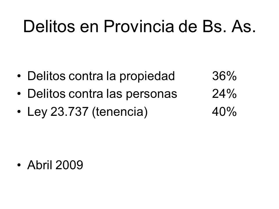 Delitos en Provincia de Bs. As. Delitos contra la propiedad36% Delitos contra las personas 24% Ley 23.737 (tenencia) 40% Abril 2009