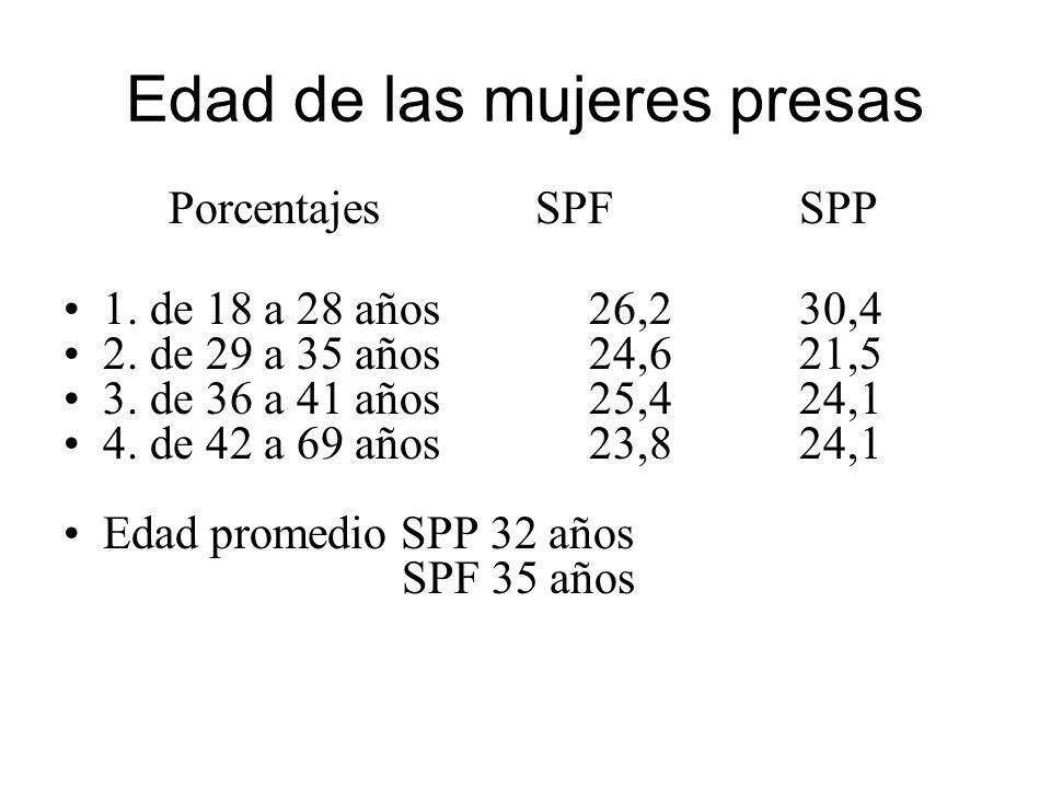 Edad de las mujeres presas Porcentajes SPFSPP 1. de 18 a 28 años26,230,4 2. de 29 a 35 años24,621,5 3. de 36 a 41 años25,424,1 4. de 42 a 69 años23,82