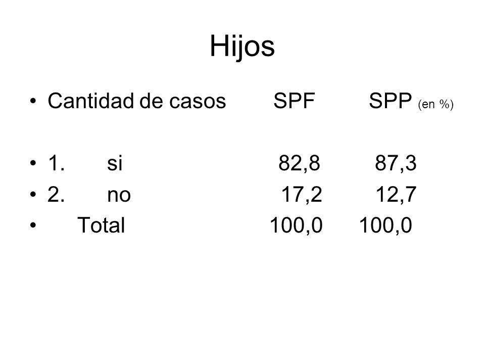 Hijos Cantidad de casos SPF SPP (en %) 1. si 82,8 87,3 2. no 17,2 12,7 Total 100,0 100,0