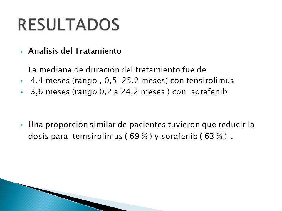 Eficacia A la fecha de corte de los datos, 389 pacientes ( 76 %) presentaron eventos evaluados de progresión de enfermedad.