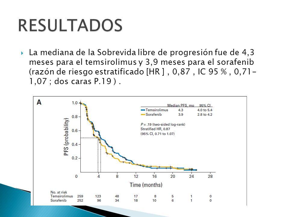 La mediana de la SLP no difirió significativamente entre los grupos de acuerdo a la duración de la exposición sunitinib antes (a la inversa de sobrevida global ).