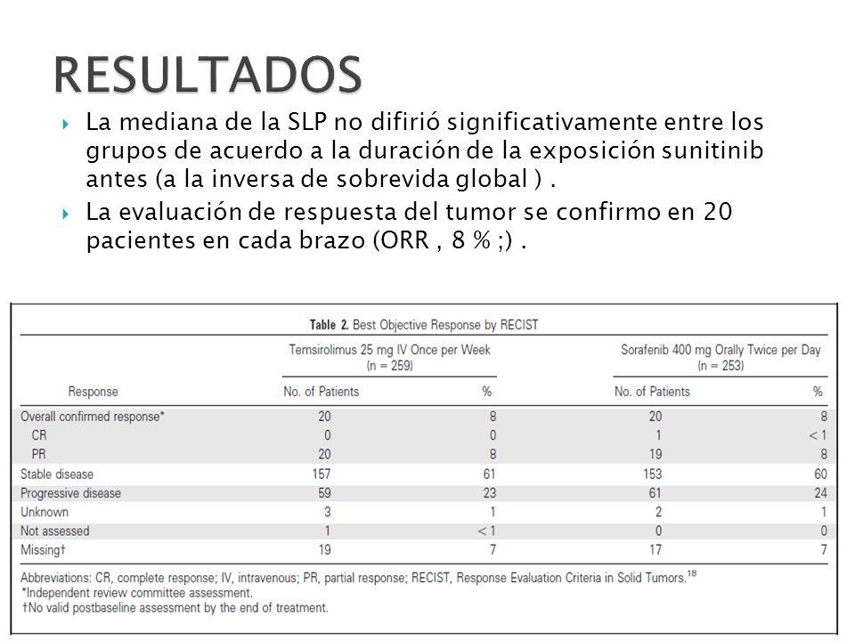 En el momento del análisis primario, que incluye las muertes en el seguimiento, 187 pacientes (72%) tratados con temsirolimus y tratados con sorafenib 164 pacientes (65%) habían muerto.