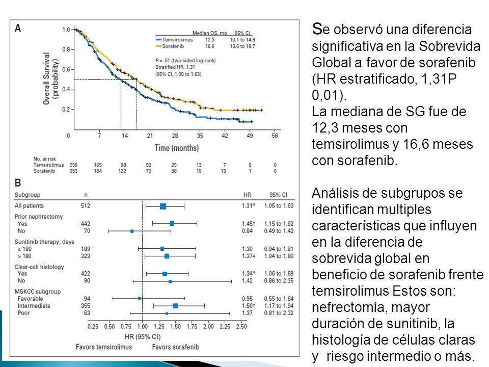 La mediana de SG fue mayor con sorafenib frente temsirolimus en pacientes que reciben más de 180 días de sunitinib ( 17,8 v 14,4 meses, P 0,02 ), pero no los que reciben menos 180 días de sunitinib ( 11,4 v 10,1 meses, P 0,11 ).