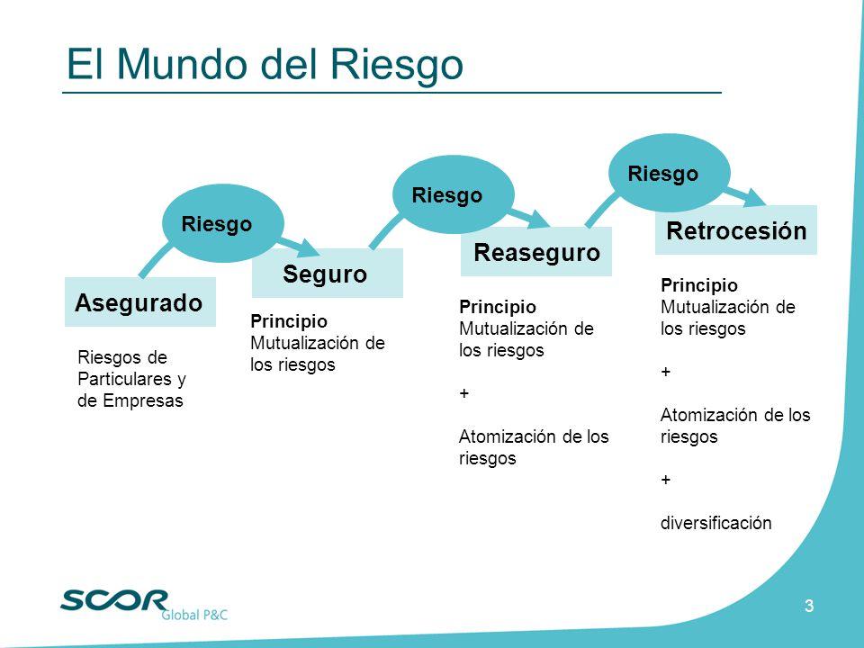 3 Principio Mutualización de los riesgos Seguro Reaseguro Retrocesión Riesgos de Particulares y de Empresas Asegurado Riesgo Principio Mutualización d