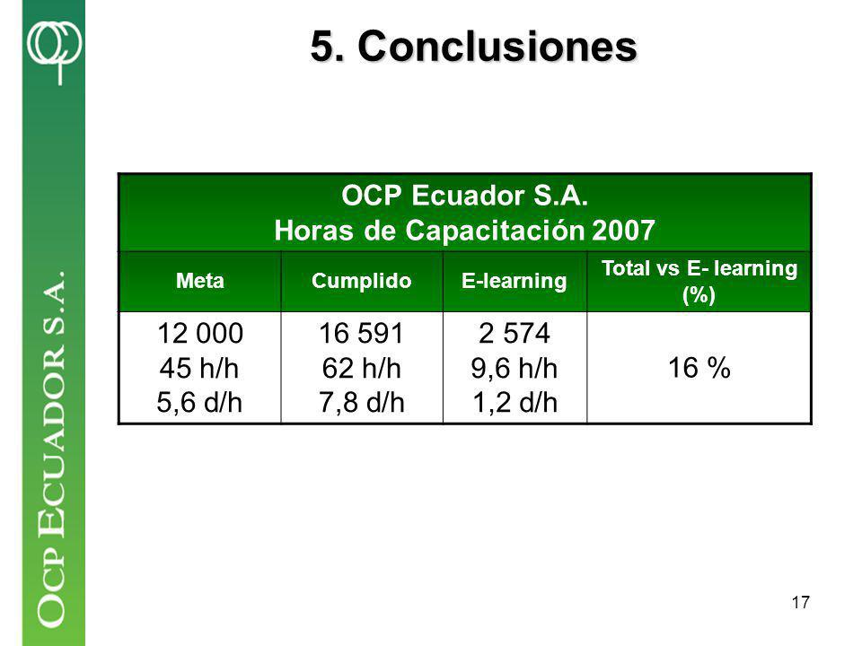 17 5. Conclusiones OCP Ecuador S.A. Horas de Capacitación 2007 MetaCumplidoE-learning Total vs E- learning (%) 12 000 45 h/h 5,6 d/h 16 591 62 h/h 7,8