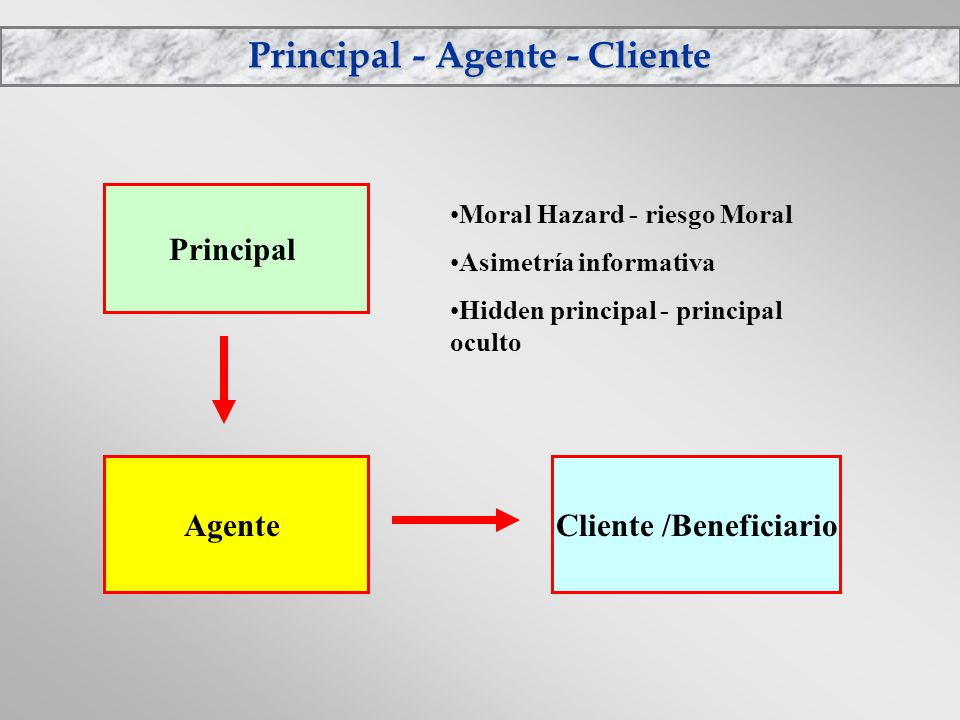 Principal - Agente - Cliente Principal AgenteCliente /Beneficiario Moral Hazard - riesgo Moral Asimetría informativa Hidden principal - principal ocul