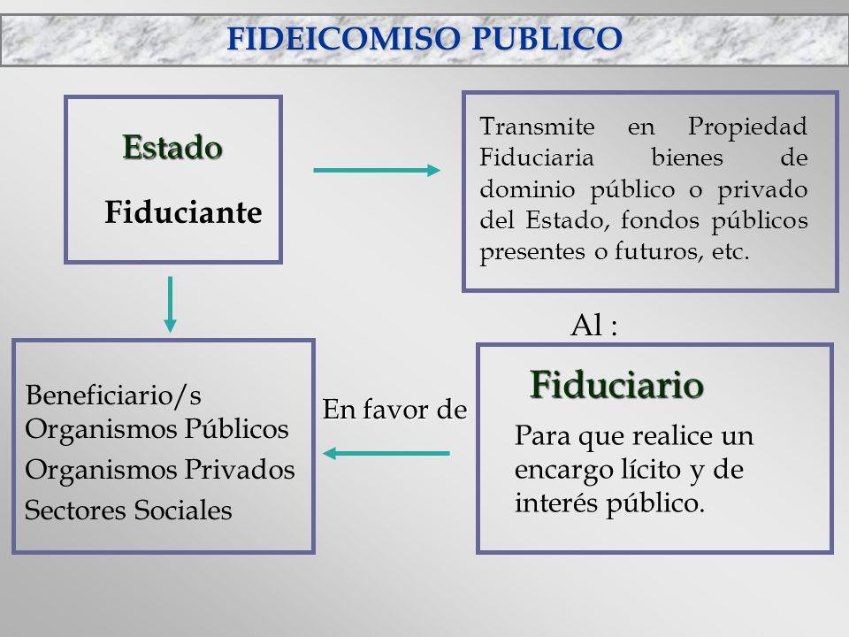 FIDEICOMISO PUBLICO Fiduciante Estado Estado Transmite en Propiedad Fiduciaria bienes de dominio público o privado del Estado, fondos públicos present