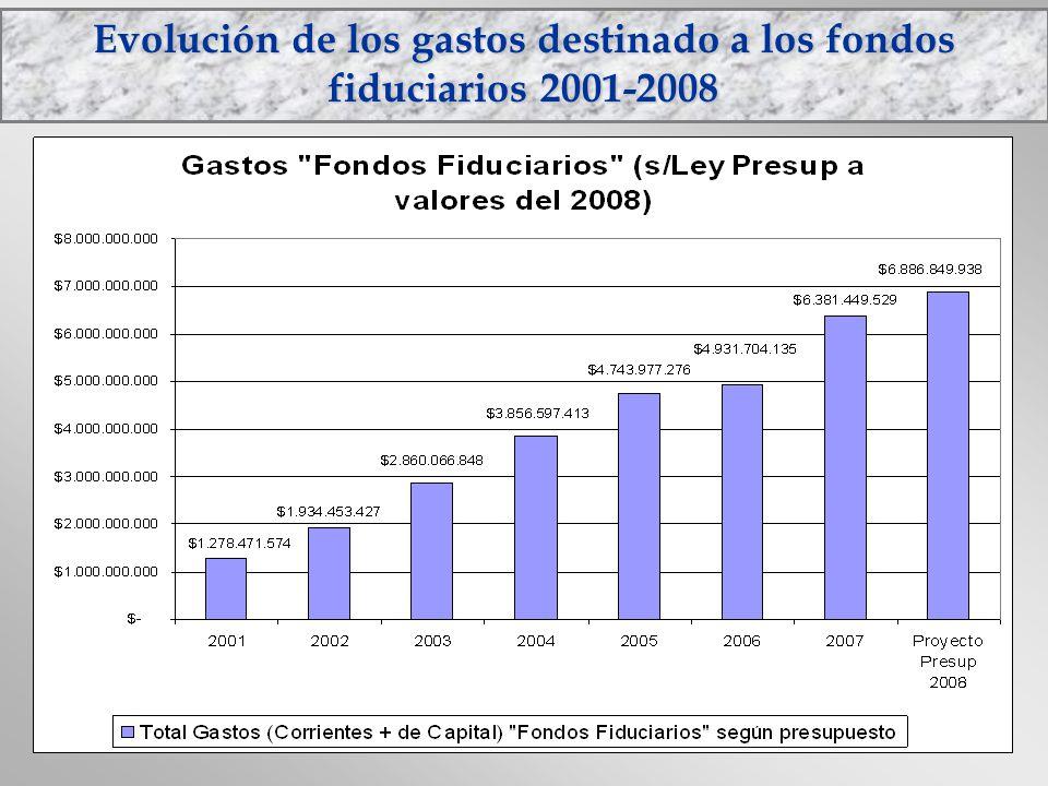Evolución de los gastos destinado a los fondos fiduciarios 2001-2008