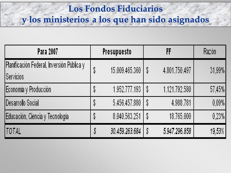 Los Fondos Fiduciarios y los ministerios a los que han sido asignados