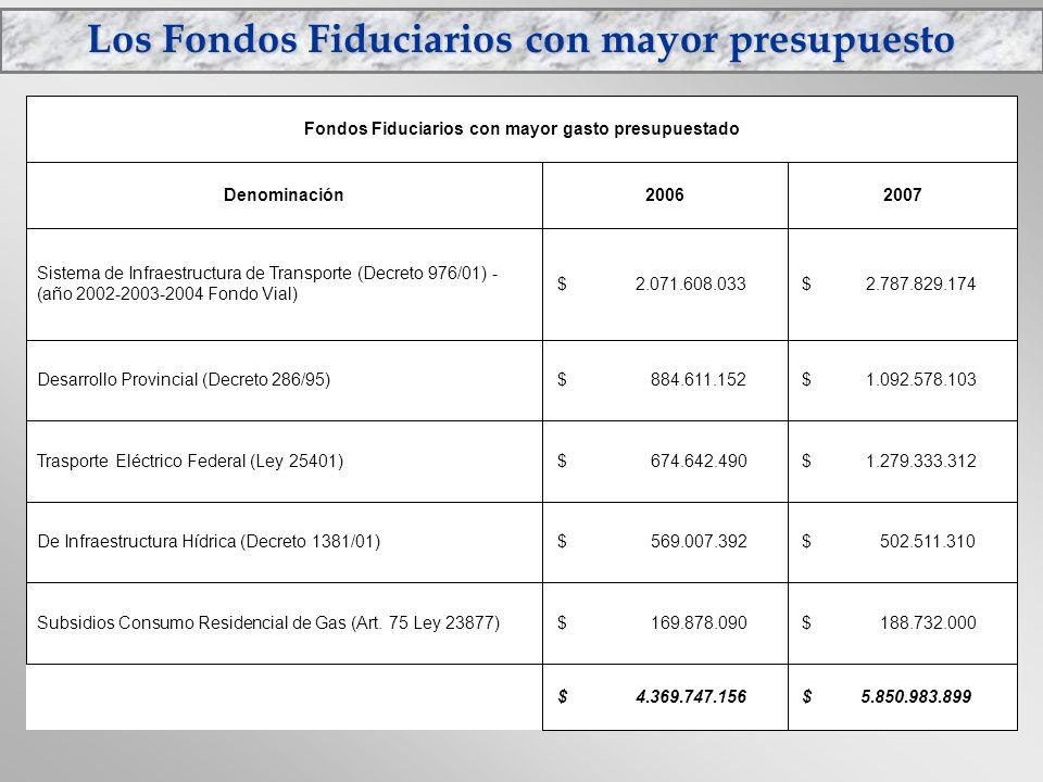 Los Fondos Fiduciarios con mayor presupuesto $ 5.850.983.899 $ 4.369.747.156 $ 188.732.000 $ 169.878.090Subsidios Consumo Residencial de Gas (Art. 75