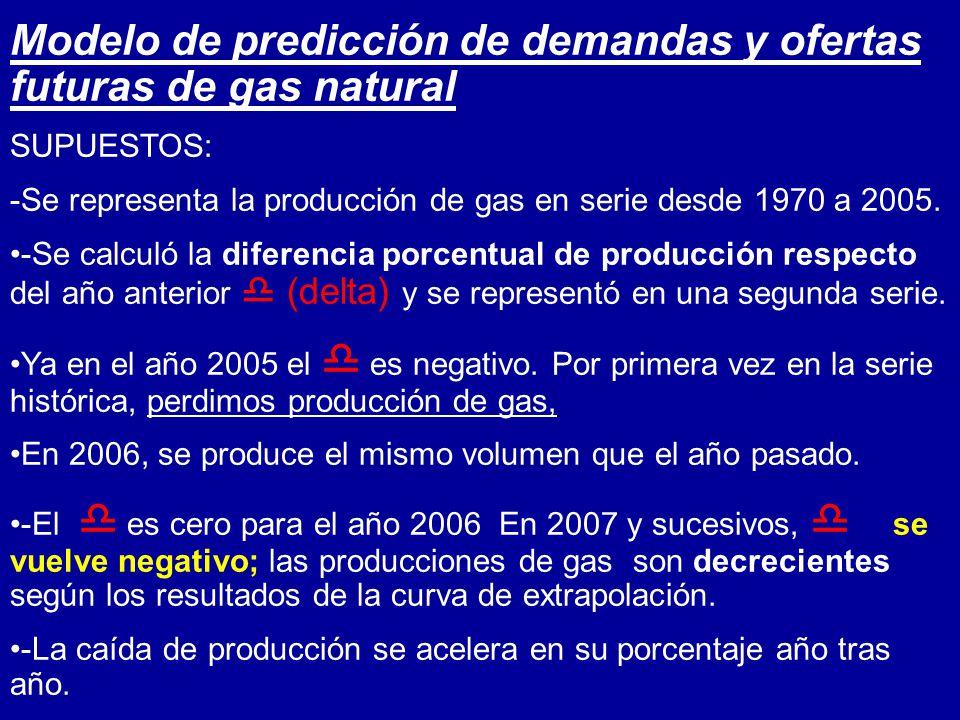 Modelo de predicción de demandas y ofertas futuras de gas natural SUPUESTOS: -Se representa la producción de gas en serie desde 1970 a 2005. -Se calcu