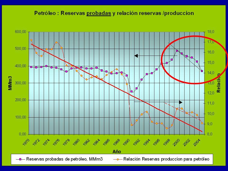Vemos la fuerte declinación que se producirá en la producción de gas natural.