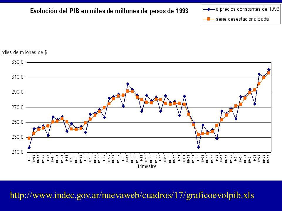 http://www.indec.gov.ar/nuevaweb/cuadros/17/graficoevolpib.xls