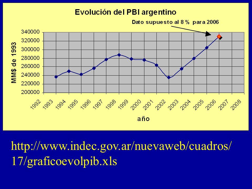Jorge Leonardo Madcur, Secretario del Ministerio de Economía, 5/09/2005, Club del Petróleo Sin pago al FMI y con deuda no canjeada a valor canje