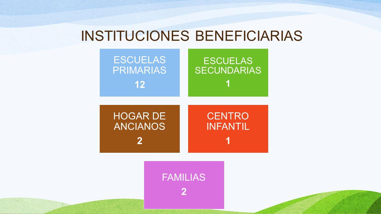 INSTITUCIONES BENEFICIARIAS ESCUELAS PRIMARIAS 12 ESCUELAS SECUNDARIAS 1 HOGAR DE ANCIANOS 2 CENTRO INFANTIL 1 FAMILIAS 2