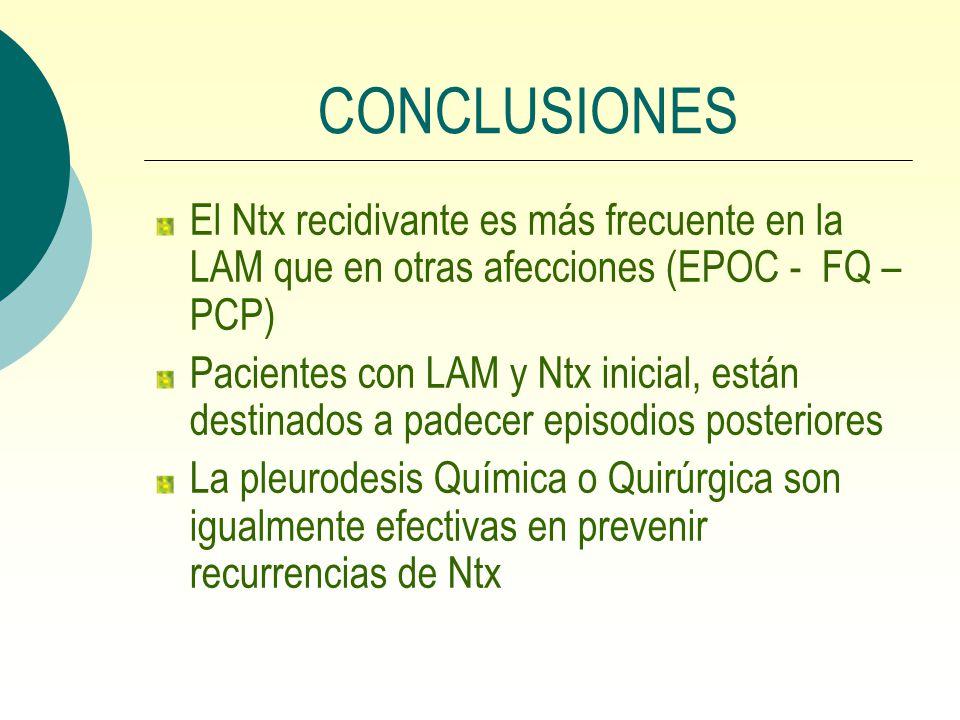 CONCLUSIONES El Ntx recidivante es más frecuente en la LAM que en otras afecciones (EPOC - FQ – PCP) Pacientes con LAM y Ntx inicial, están destinados