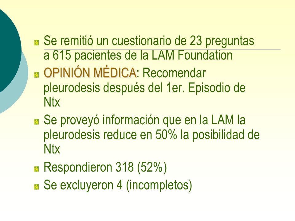 Se remitió un cuestionario de 23 preguntas a 615 pacientes de la LAM Foundation OPINIÓN MÉDICA OPINIÓN MÉDICA: Recomendar pleurodesis después del 1er.