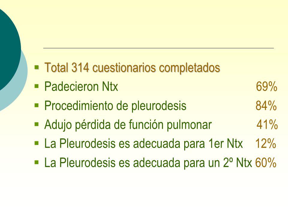 Total 314 cuestionarios completados Total 314 cuestionarios completados Padecieron Ntx 69% Procedimiento de pleurodesis 84% Adujo pérdida de función p