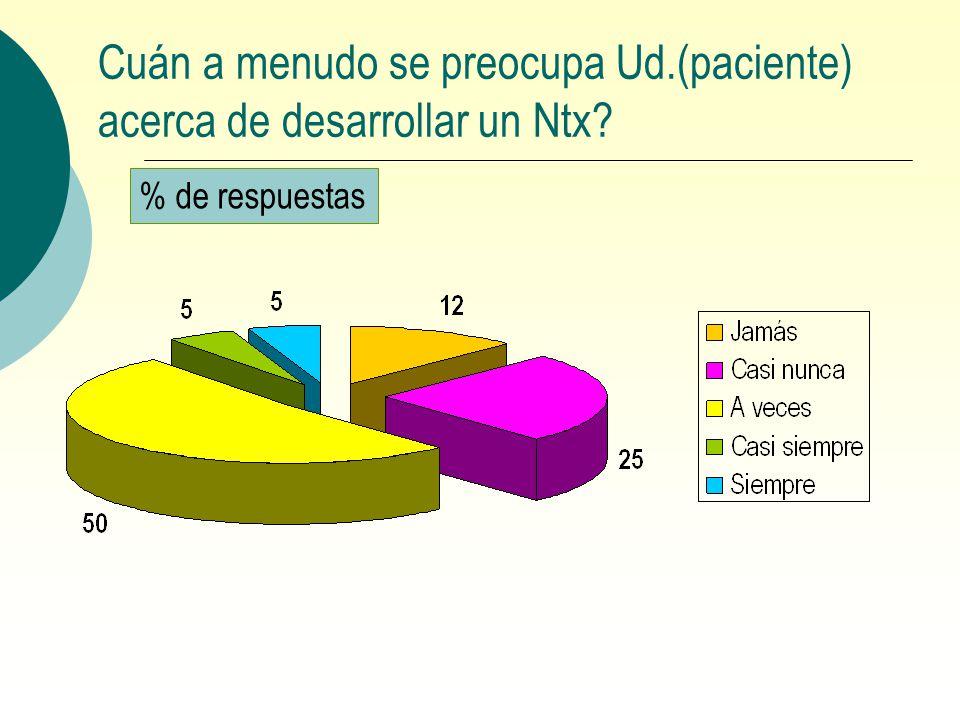Cuán a menudo se preocupa Ud.(paciente) acerca de desarrollar un Ntx? % de respuestas