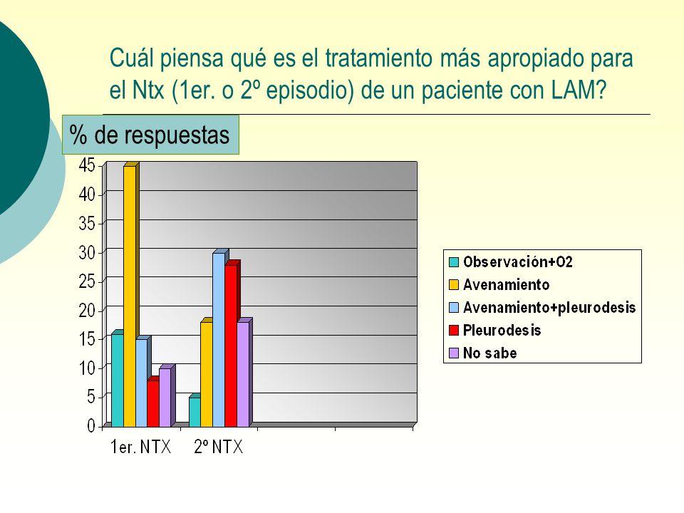 Cuál piensa qué es el tratamiento más apropiado para el Ntx (1er. o 2º episodio) de un paciente con LAM? % de respuestas