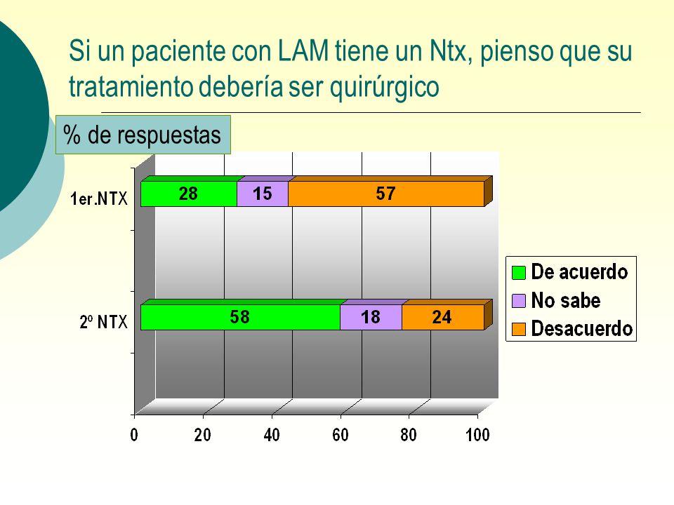 Si un paciente con LAM tiene un Ntx, pienso que su tratamiento debería ser quirúrgico % de respuestas