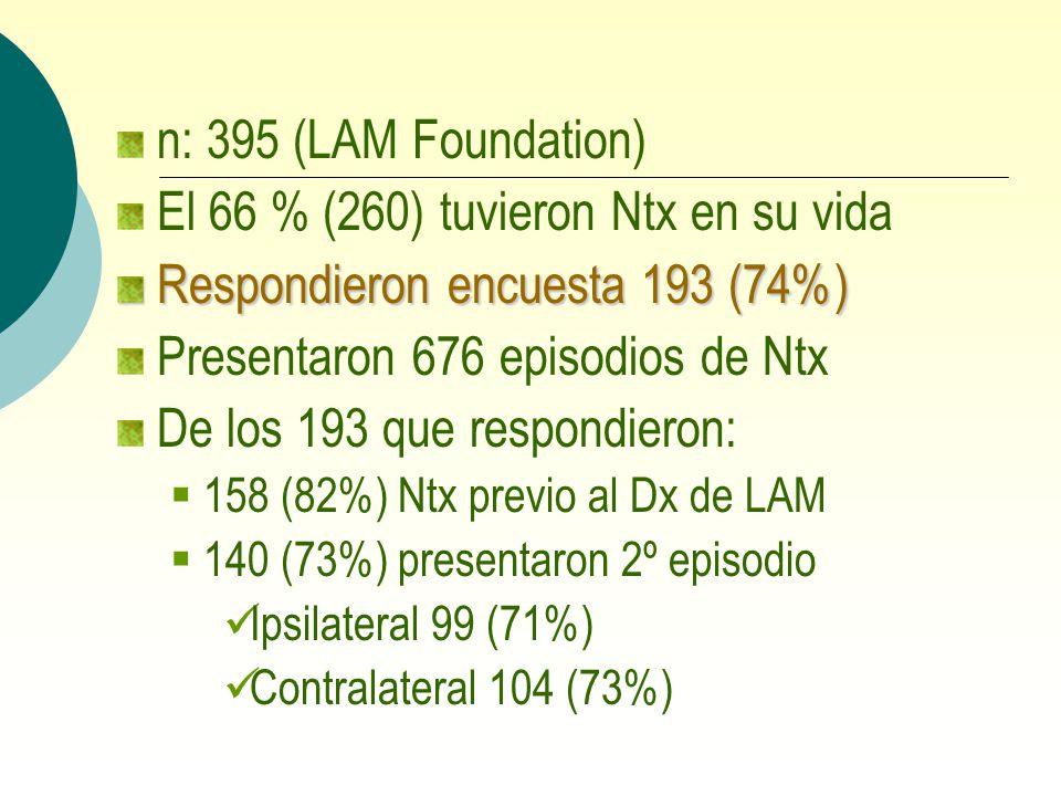 n: 395 (LAM Foundation) El 66 % (260) tuvieron Ntx en su vida Respondieron encuesta 193 (74%) Presentaron 676 episodios de Ntx De los 193 que respondi