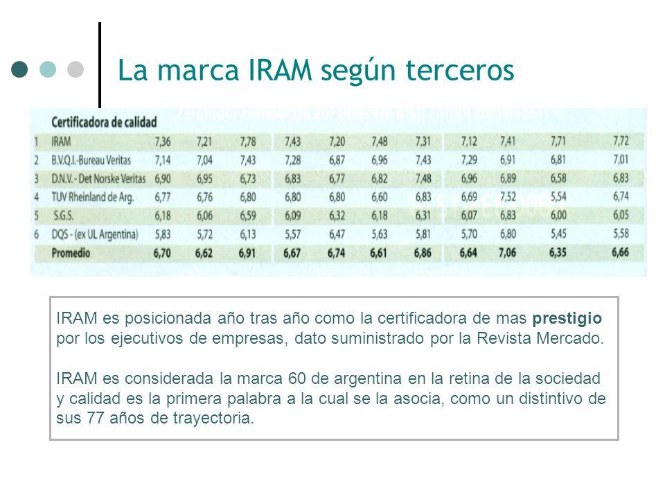 La marca IRAM según terceros Sobre una encuesta realizada por Telefónica de Argentina para medir la fuerza de marca IRAM, se obtuvo como resultado que