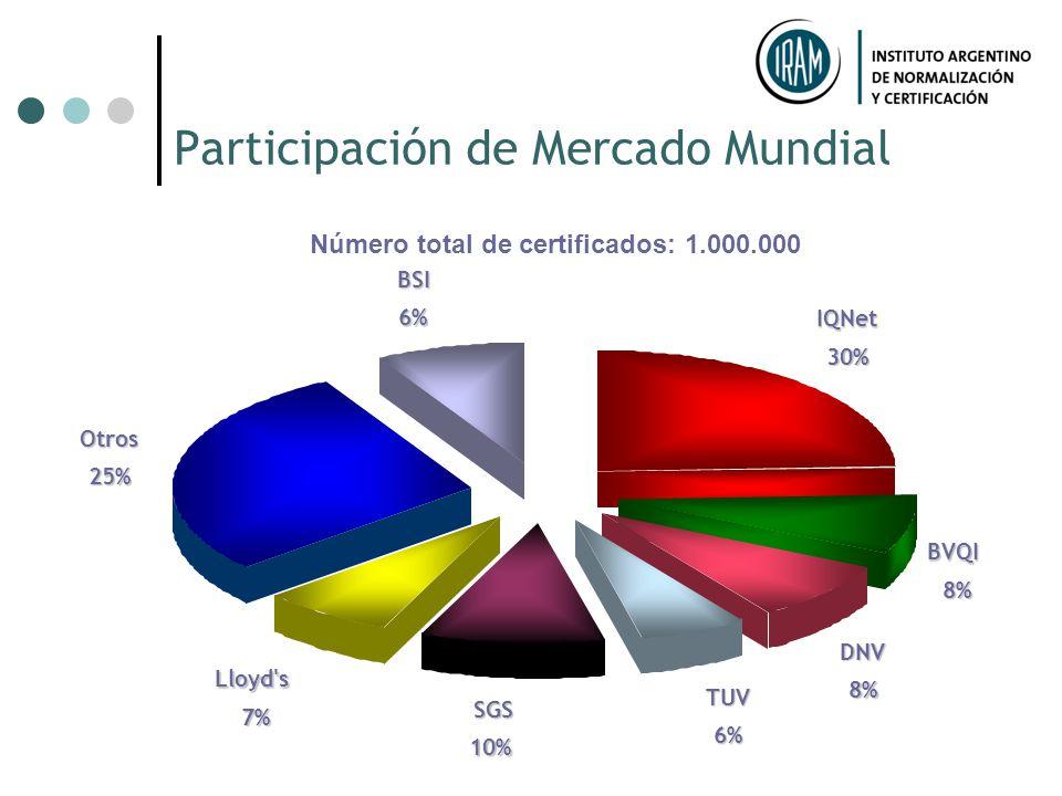 AENOR, España 60% AFAQ, Francia 80% AIB,Bélgica 18% APCER, Portugal 70% IRAM, Argentina 43% ICONTEC, Col 85% JQA,Japón 45% KEMA, Holanda 20% KSA-QA, C