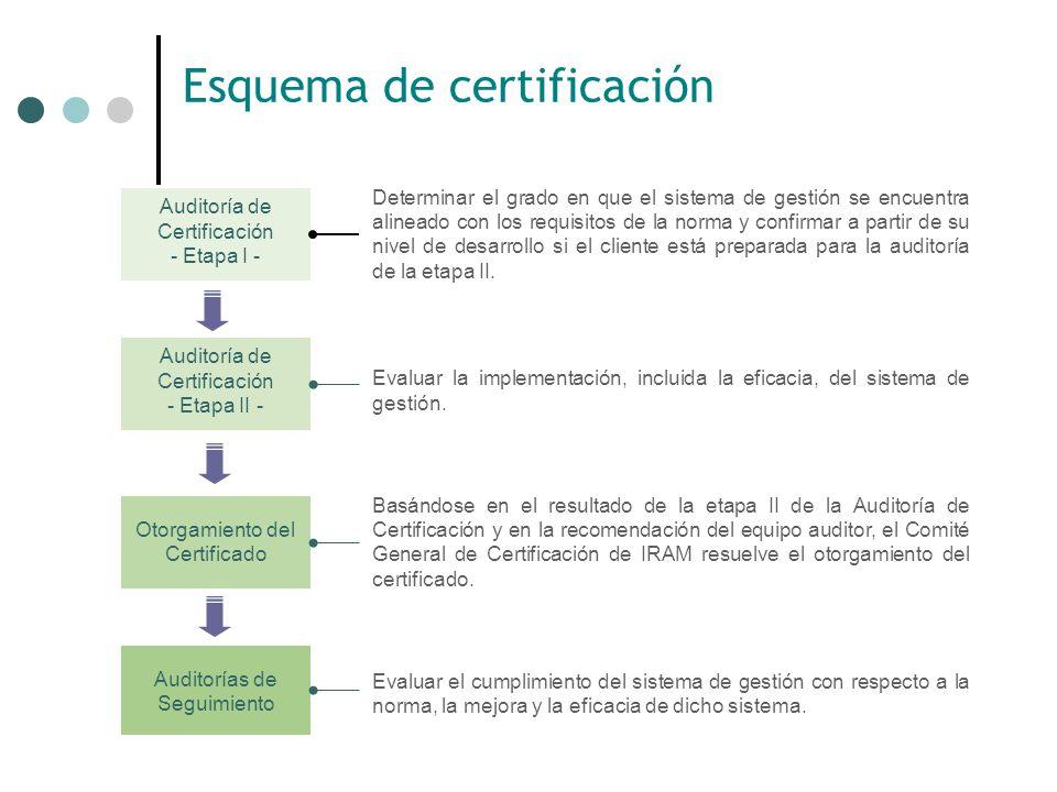 Que Certificamos? El Sistema con el cual la Organización gestiona sus procesos desde las perspectivas de Calidad, Medio ambiente, Seguridad y Salud Oc