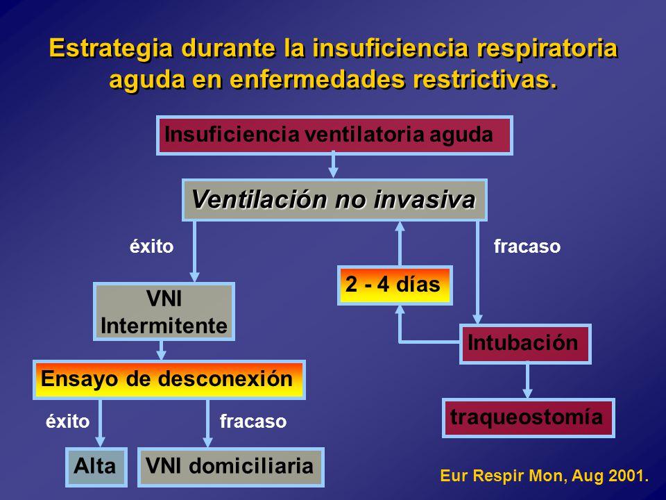Insuficiencia ventilatoria aguda Ventilación no invasiva éxito fracaso VNI Intermitente 2 - 4 días Intubación traqueostomía Ensayo de desconexión éxito fracaso VNI domiciliariaAlta Eur Respir Mon, Aug 2001.