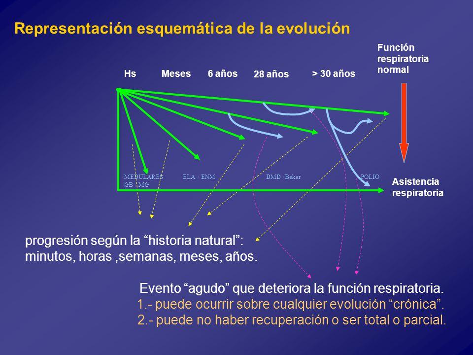 Representación esquemática de la evolución progresión según la historia natural: minutos, horas,semanas, meses, años.