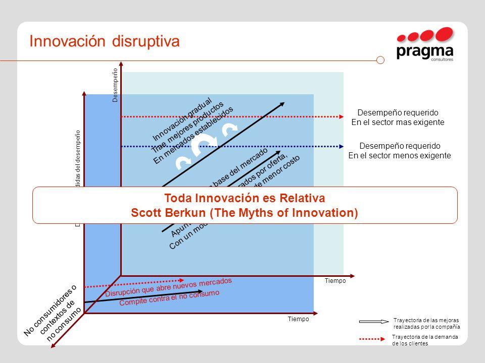 Innovación disruptiva Innovación gradual Trae mejores productos En mercados establecidos Innovación en la base del mercado Apunta a clientes superados