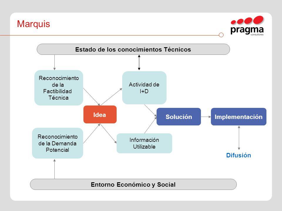 Reconocimiento de la Factibilidad Técnica Actividad de I+D Información Utilizable Reconocimiento de la Demanda Potencial Entorno Económico y Social Di