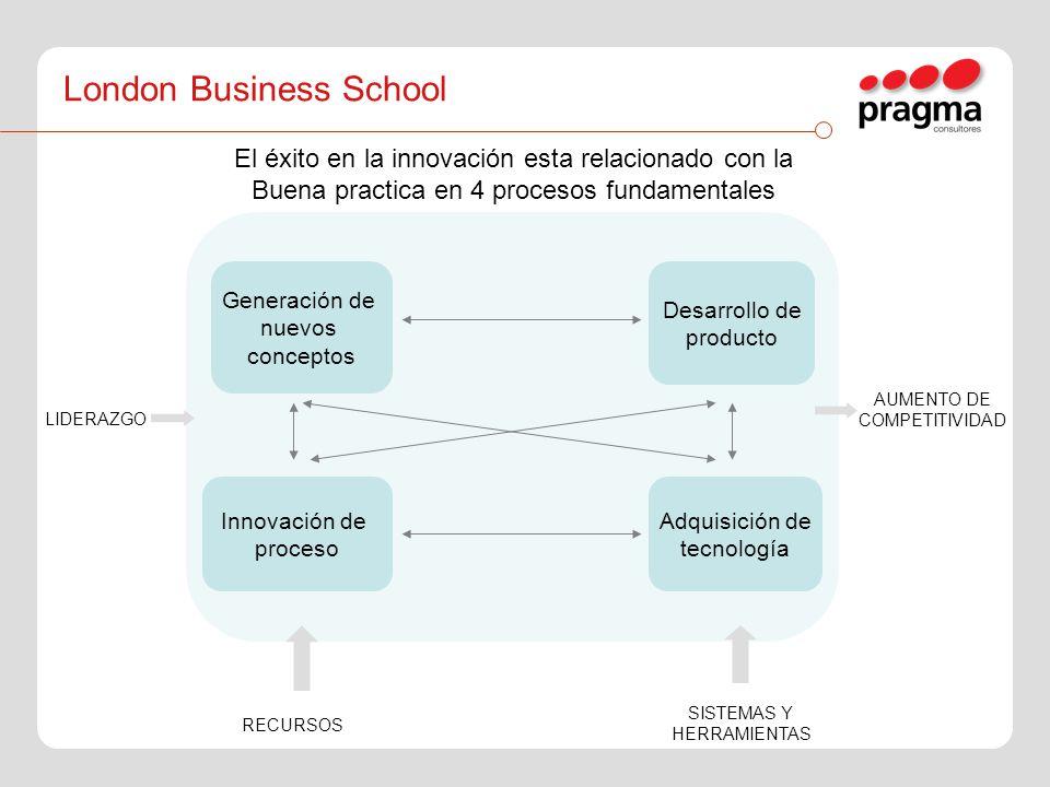 LIDERAZGO AUMENTO DE COMPETITIVIDAD Generación de nuevos conceptos Desarrollo de producto Adquisición de tecnología Innovación de proceso RECURSOS SIS