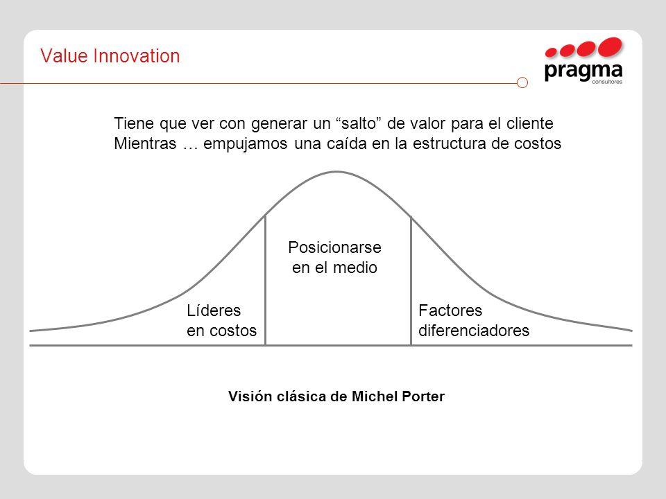 Líderes en costos Posicionarse en el medio Factores diferenciadores Visión clásica de Michel Porter Value Innovation Tiene que ver con generar un salt
