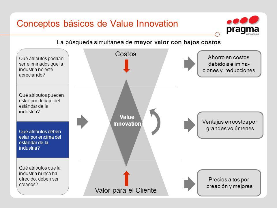 Costos Valor para el Cliente Value Innovation Qué atributos podrían ser eliminados que la industria no esté apreciando? Qué atributos pueden estar por