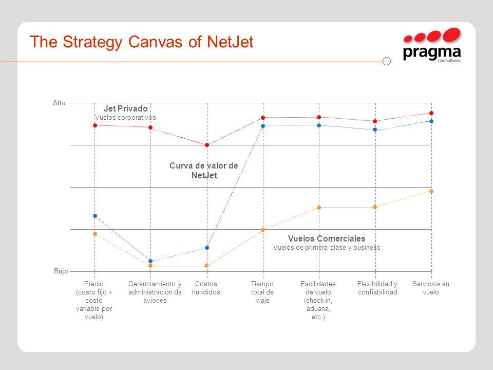 The Strategy Canvas of NetJet Alto Bajo Precio (costo fijo + costo variable por vuelo) Gerenciamiento y administración de aviones Costos hundidos Tiem
