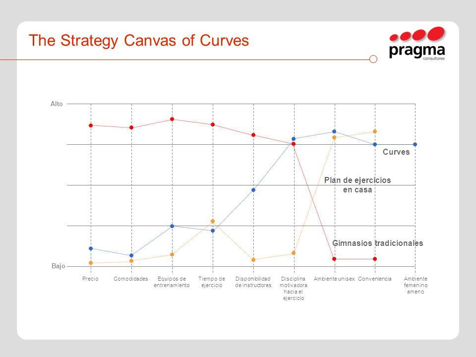 The Strategy Canvas of Curves Alto Bajo PrecioComodidadesEquipos de entrenamiento Tiempo de ejercicio Disponibilidad de instructores Disciplina motiva