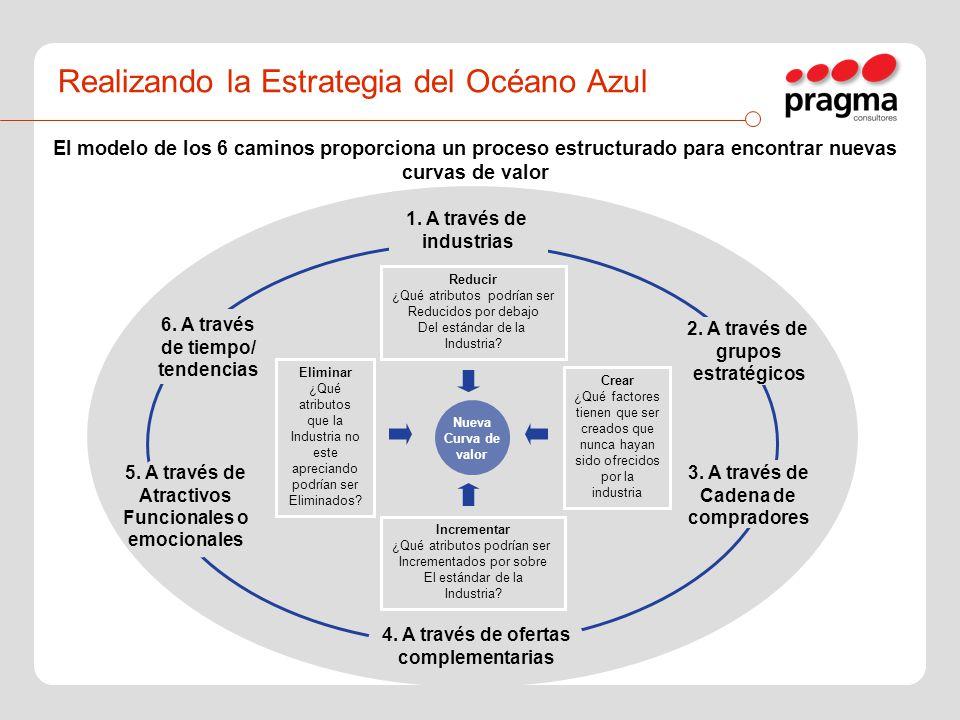 El modelo de los 6 caminos proporciona un proceso estructurado para encontrar nuevas curvas de valor 1. A través de industrias 2. A través de grupos e