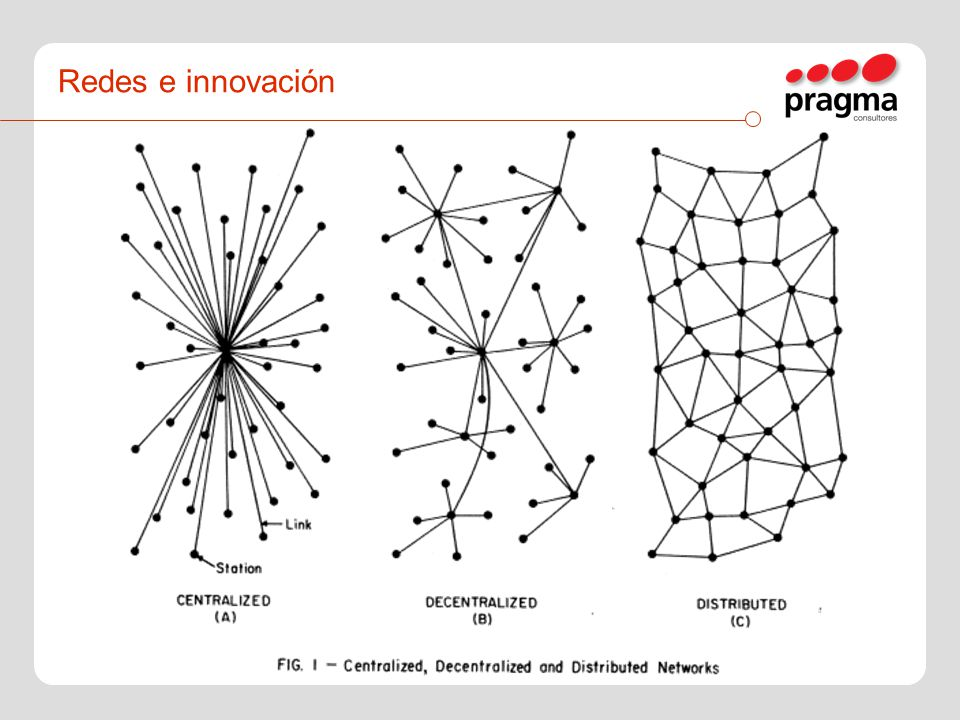 Redes e innovación
